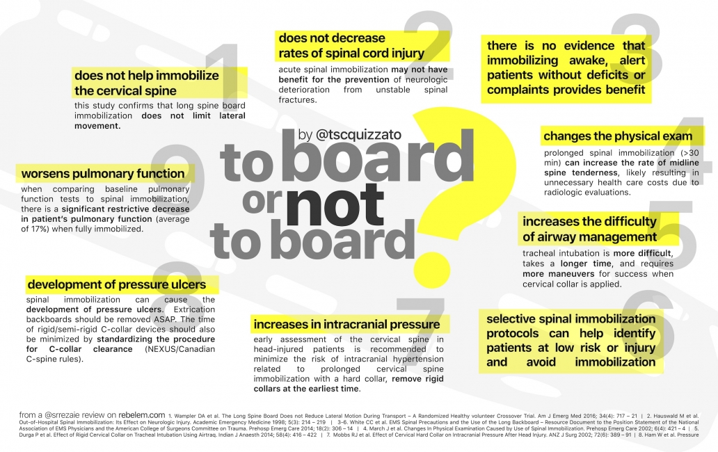 To Board or Not To Board